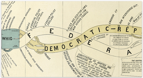 """Detail of HistoryShot's """"History of the Political Parties, Part I)"""