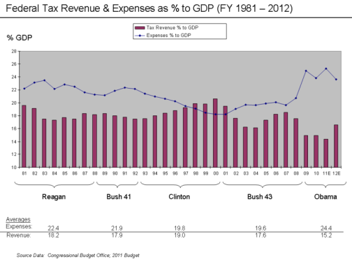 Federal Revenues & Expenses as a Percent of GDP, 1981-2012
