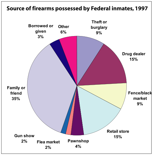 Where Felons Get Their Guns (Courtesy of Wikimedia Commons)