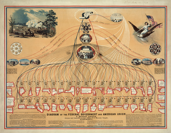 "Lithographed ""Diagram of the Federal Government and American Union, 1862 (Courtesy Library of Congress and Wikimedia Commons)"