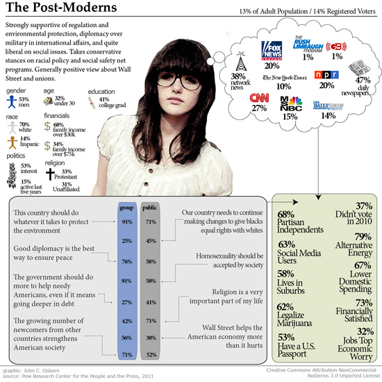 """""""The Postmoderns""""  (graphic by John C. Osborn, courtesy of the Pew Research Center for the People and the Press, 2011)"""