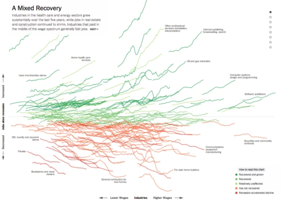 How the Recession Reshaped the Economy by the New York Times (snapshot of graphic)