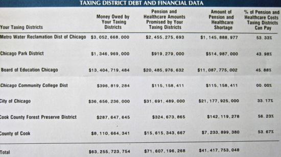 shows the unpaid debt obligations of our governing bodies